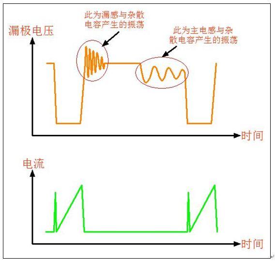 用示波器测高频变压器参数