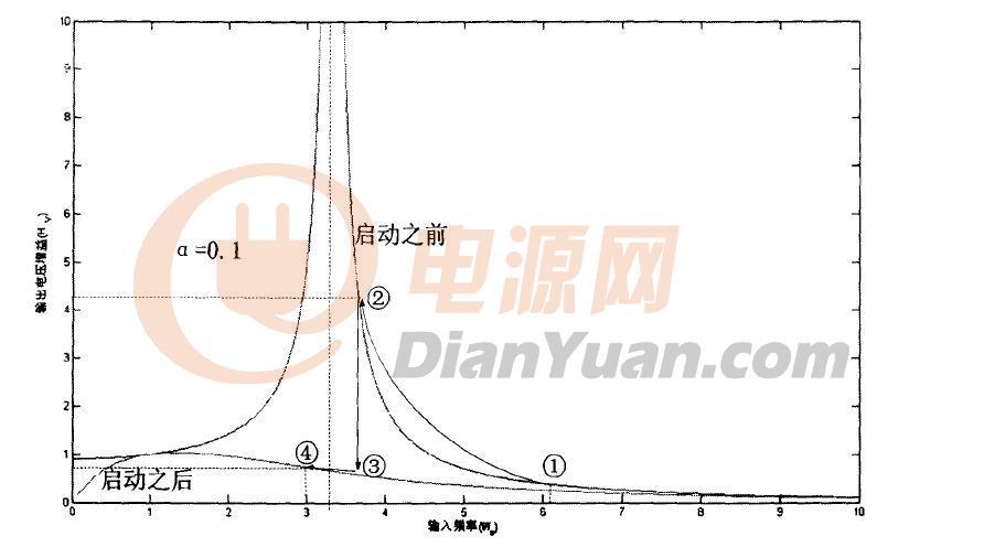 对LCC串并联负载谐振电路电压幅频特性曲线的疑问