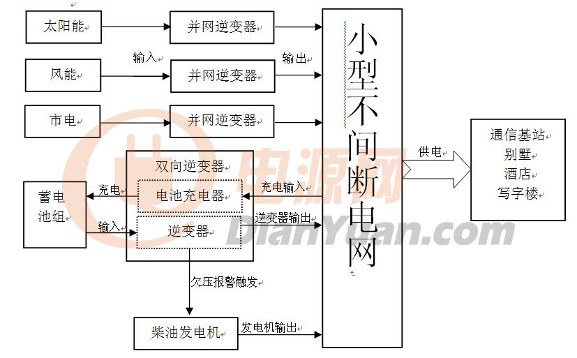 2 系统结构方框图主要部件及功能 太阳能:由太阳能电池串联组成,将